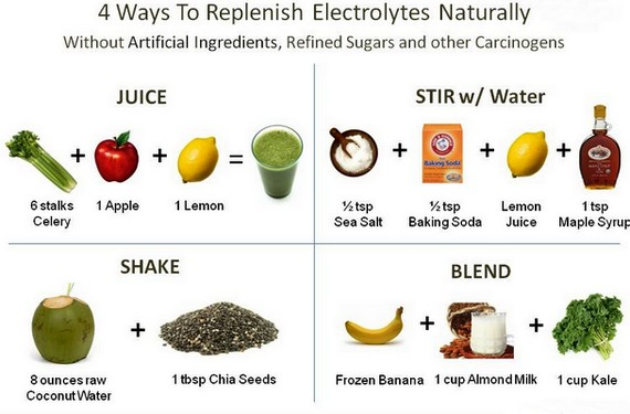 About Electrolytes