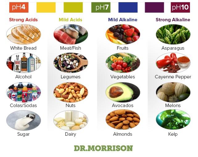 Low Ph Digest Foods