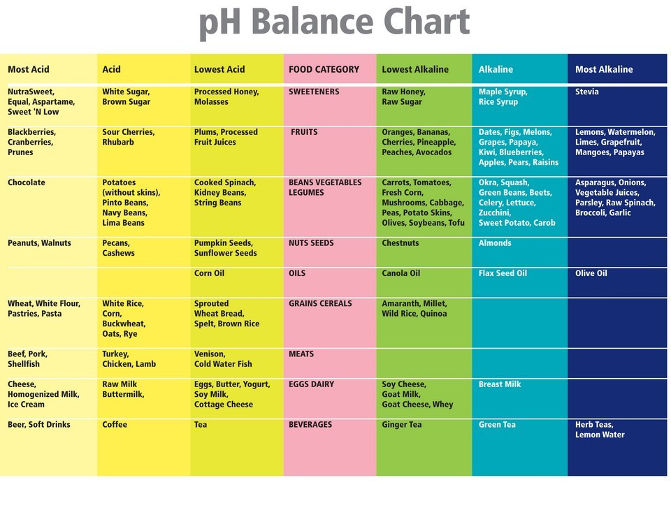 The body ph best time to monitor your ph for Pool chemical show urine